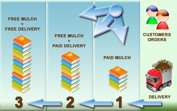 How MulchNet Works?